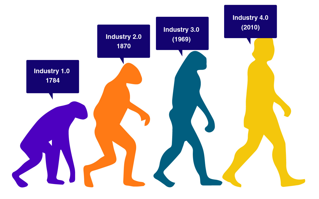 Evolution of IIoT